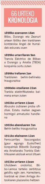 arratiako tranbia kronologia 1 geuria komunikabidea 2015