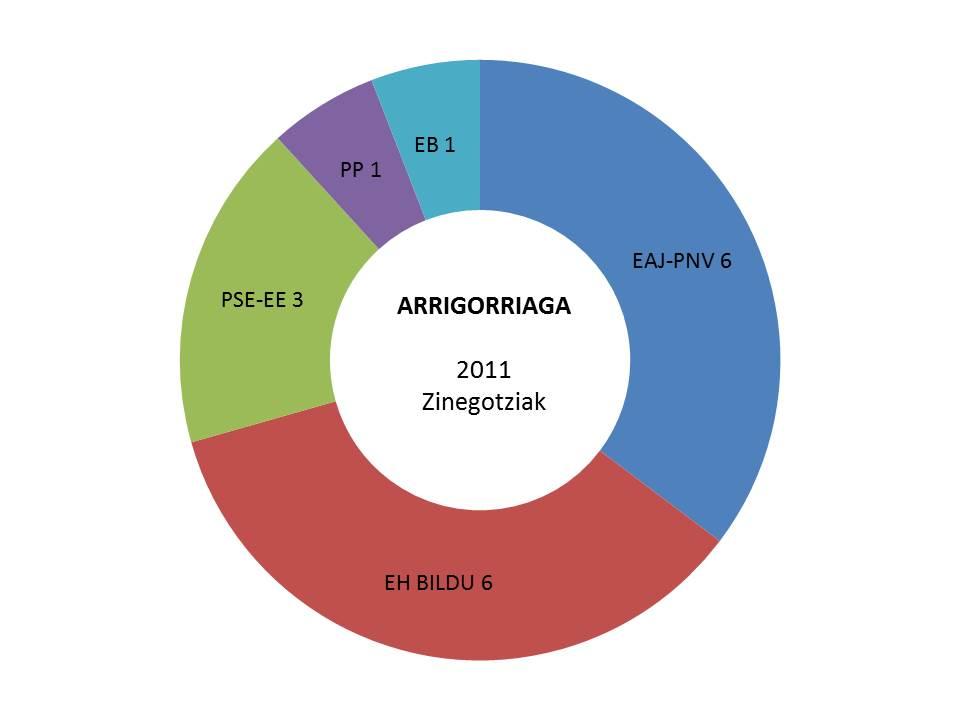 arrigorriaga hauteskundeak emaitzak grafikoa 2011