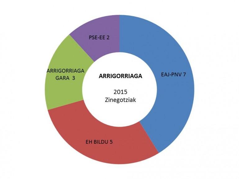 arrigorriaga hauteskundeak emaitzak grafikoa 2015