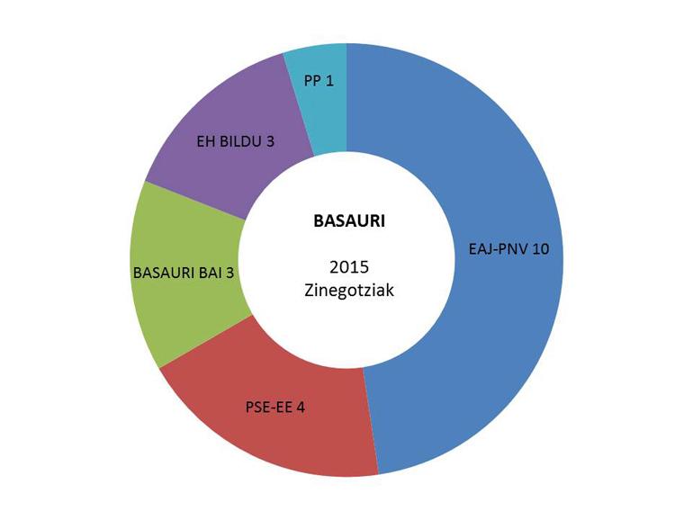 basauri hauteskundeak emaitzak grafikoa 2015