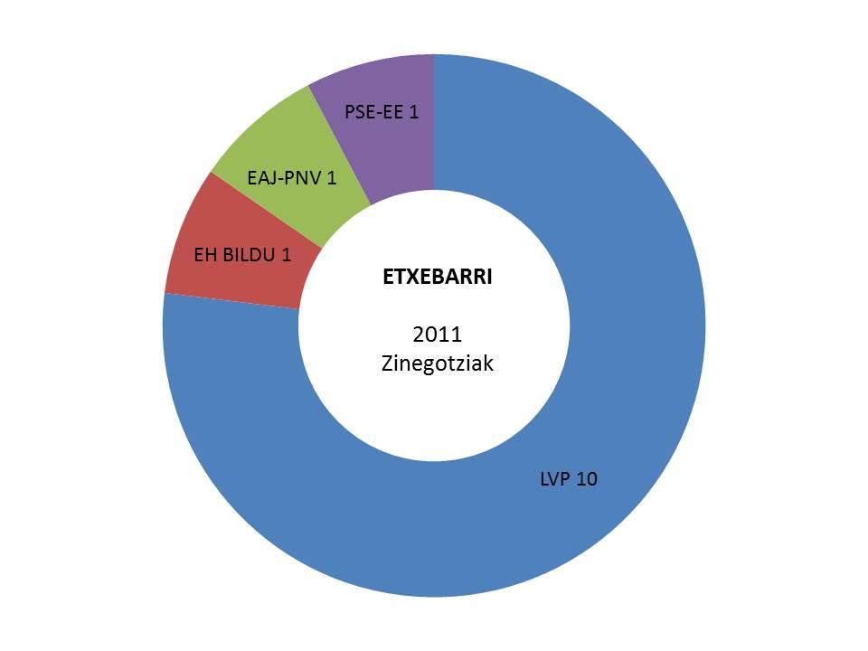 etxebarri hauteskundeak emaitzak grafikoa 2011