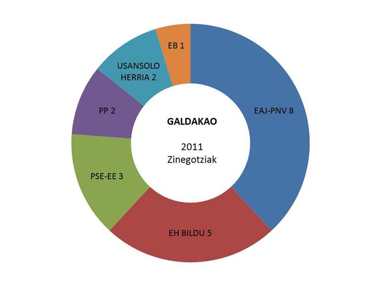 galdakao hauteskundeak emaitzak grafikoa 2011