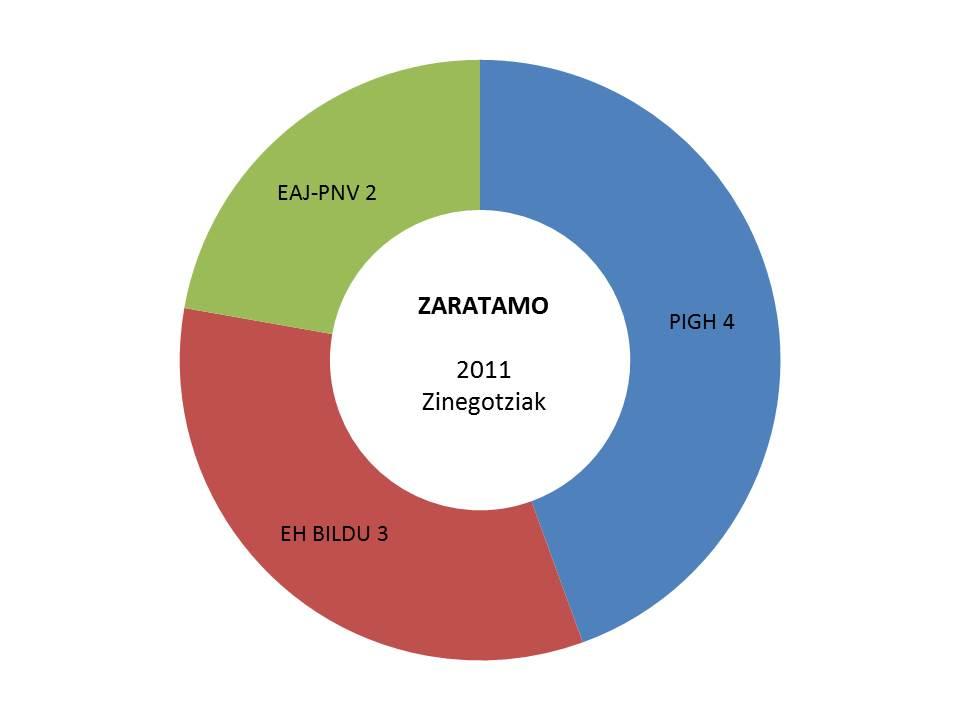 zaratamo hauteskundeak emaitzak grafikoa 2011