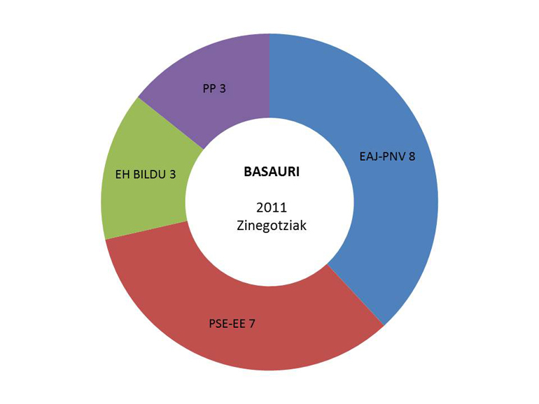 basauri hauteskundeak emaitzak grafikoa 2011