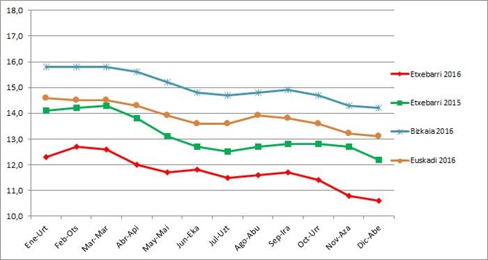 etxebarri langabezia 2016 grafikoa