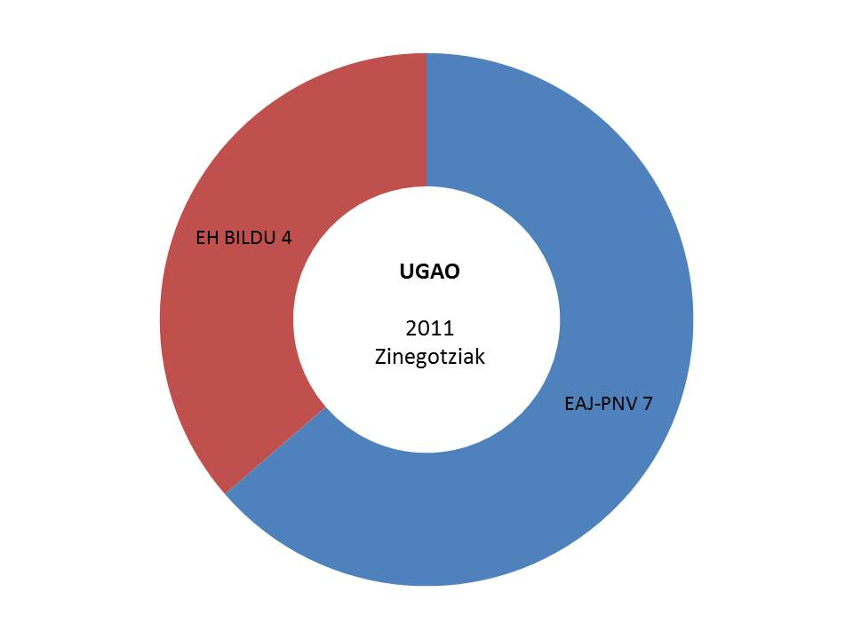 ugao hauteskundeak emiatzak grafikoa 2011