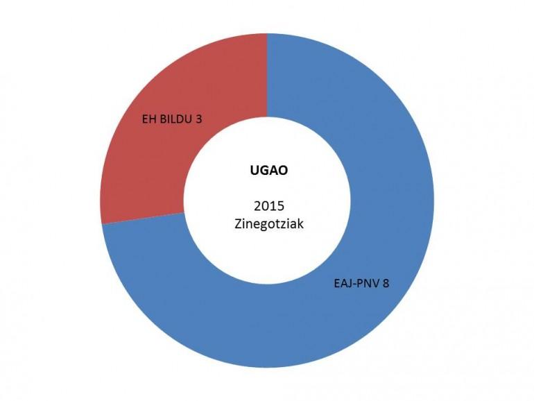 ugao hauteskundeak emiatzak grafikoa 2015