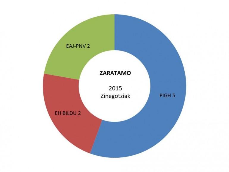 zaratamo hauteskundeak emaitzak grafikoa 2015